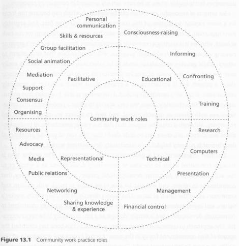 roles and skills diagrm